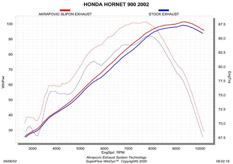 Akrapovic 900 Hornet 2002 - 2007