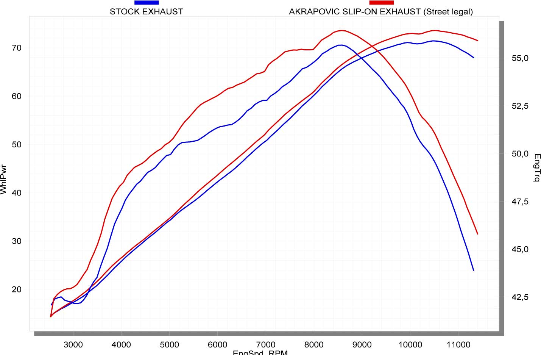 Akrapovic CBF 600 2008-2012